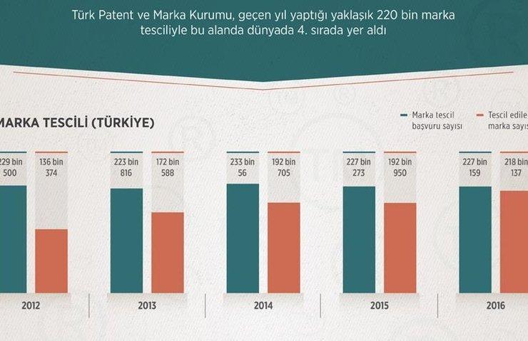 Türkiye marka tescil ligindeki yerini korudu