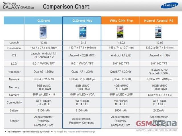 Samsung Galaxy Grand Neo'nun özellikleri göründü