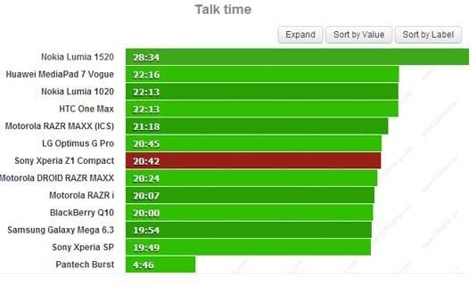 Sony Xperia Z1 Compact'ın batarya performans sonuçları