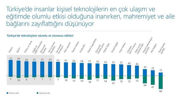 Türkiye teknolojinin faydalarına Amerika'dan daha çok inanıyor
