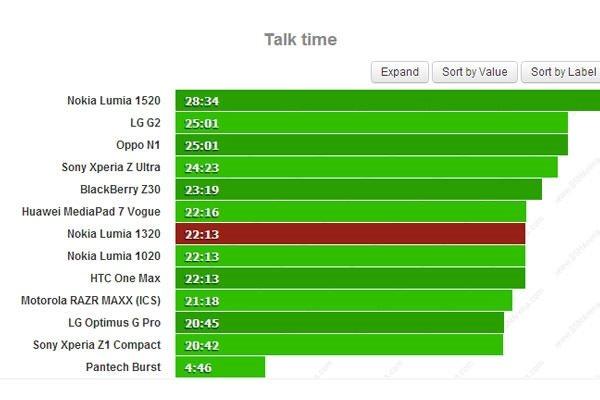 Lumia 1320 batarya performans test sonuçları